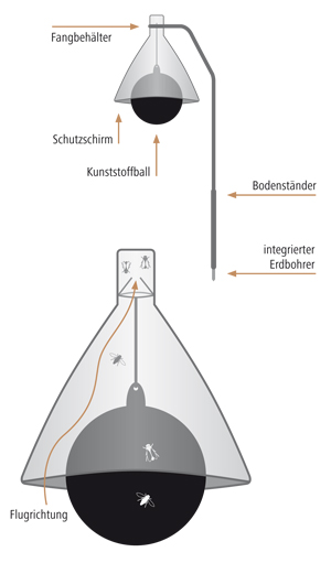 Konstruktion der Taon X Bremsenfalle Kerbl